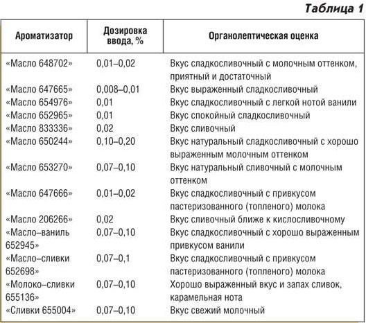 Ароматизаторы КХПА Россия
